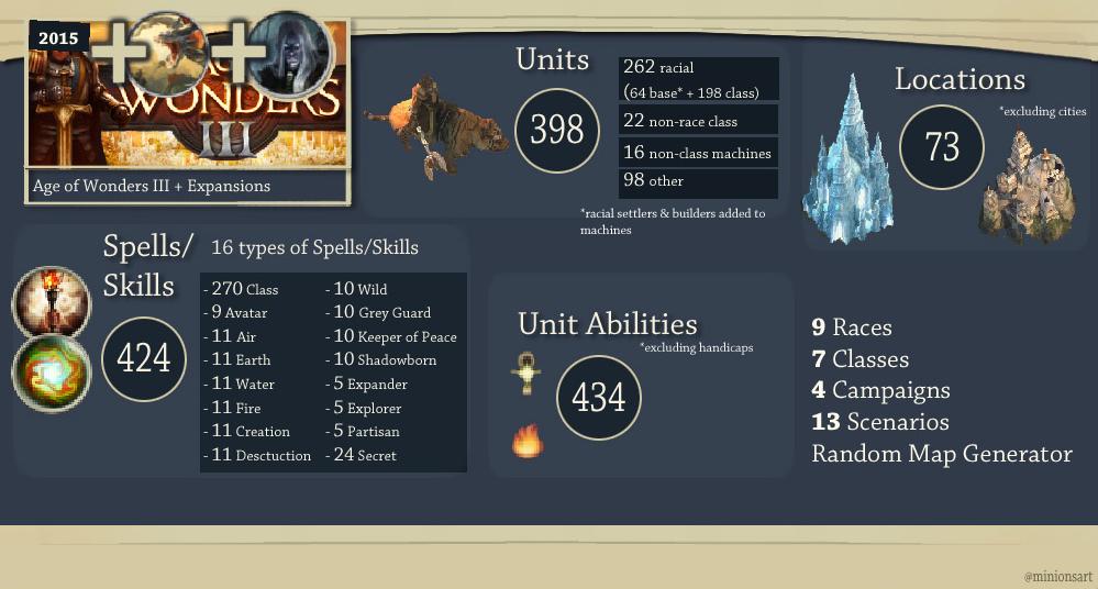Age of Wonders 3 - The Battlefield League -News